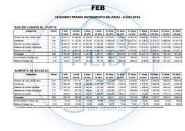 sueldos de maestras de primaria aos 2016 dgcye grilla de incremento salarial propuesto 2016 para