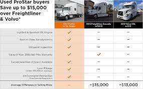 used volvo commercial trucks for sale competitive comparison international used trucks