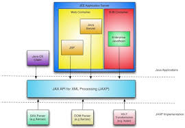 tutorial web service java tutorial review of rest web services for the web service developer
