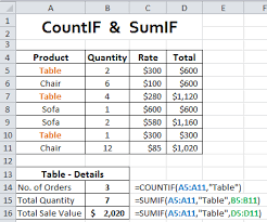 Countif Sumif Minif Countif And Sumif Functions In Excel For Awesome Calculations