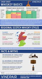 Scotch Whisky Map 17 Best Images About Keep Calm And Drink Scotch On Pinterest The