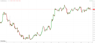 To Usd The Australian Dollar Is Staggering Its Way Towards 2018
