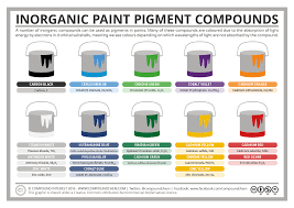 compound interest inorganic pigment compounds u2013 the chemistry of