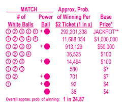 Mega Millions Payout Table Maryland Lottery Powerballprize Structure Www Mdlottery Com