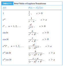 laplace transform table calculator solved in problems 1 20 determine the laplace transform chegg com