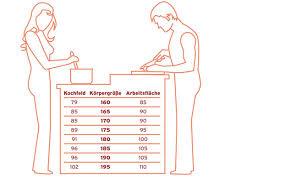 küche arbeitshöhe ergonomische küchen für mehr komfort in der küche küche co