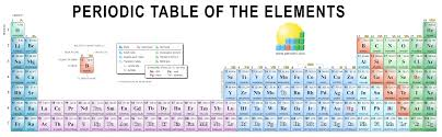 Ta Periodic Table Chemistry Images Gallery