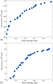 deriving operating rules of pumped water storage using