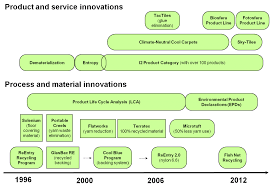 green innovative and profitable a case study of managerial