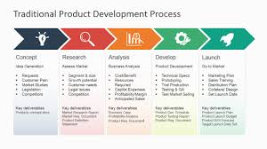 traditional product development process for powerpoint slidemodel