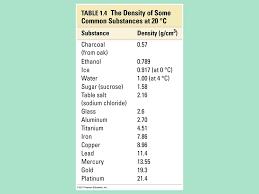 density of table salt experiment 3 density determinations experiment 3 density of a