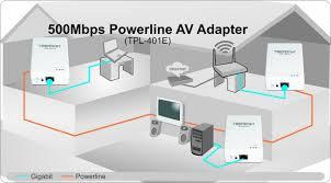 tpl 401e2k trendnet tpl 401e2k 500 mbps powerline ethernet av adapter kit