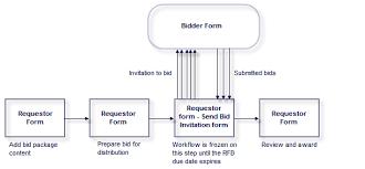 for bid rfb request for bid