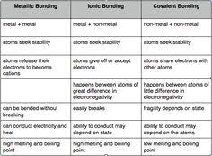 college biochemistry major ionic bond vs covalent bond