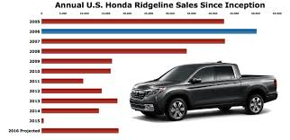 honda is already selling ridgelines like it u0027s 2008 the truth
