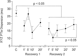 cardiac memory in canine atrium circulation