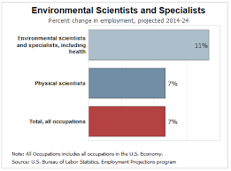 Environmental Scientists And Specialists Bureau Untitled On Emaze
