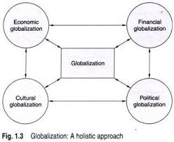 Essay On Globalization and Business Economics Discussion Therefore  globalization may be defined as the process of integration and convergence of economic  financial  cultural  and political systems across the