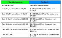 Irs 2015 Tax Tables Tax Brackets 2014 Income Tax Return U0026 Sales Tax Information