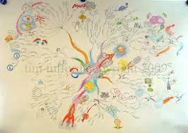 World Of Work Map by Ultimate Mind Maps Gallery Mind Mapping U0026 Creative Thinking