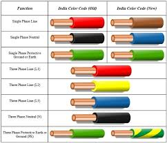 wire color code india