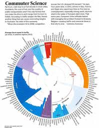 National Geographic Infographic Reveals What The Consumes The Best Infographics Of 2015 Beware You Ll Get Hooked On These