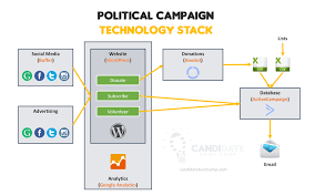 how to run for political office in 2017 candidate boot camp