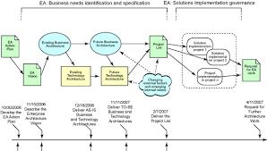 togaf or not togaf extending enterprise architecture beyond rup