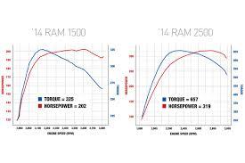 2007 dodge ram 1500 towing capacity chart 2014 ram 1500 ecodiesel vs 2014 ram 2500 sibling rivalry