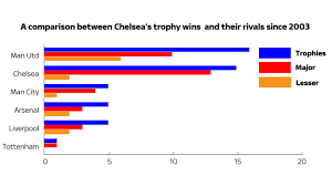 Liverpool Trophy Cabinet Roman Abramovich Title Triumph Is 15th Trophy Since Chelsea