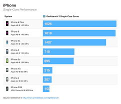 iphone vs android sales iphone 6 and 6 plus vs samsung htc and lg battle of the