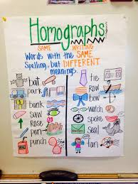 best 25 homographs ideas on pinterest anchors meaning synonyms