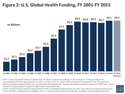 Fiscal Year 2014 National Debt The U S Global Health Budget Analysis Of Appropriations For