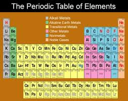 Who Is Credited With Arranging The Periodic Table The Periodic Table Of Elements Gohomeworkhelp Com