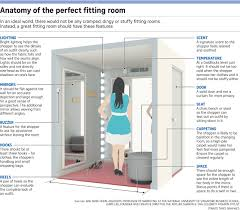 fitting rooms in stores get makeover to enhance brands fashion