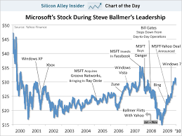 microsoft stock chart of the day microsoft s flat decade under steve ballmer