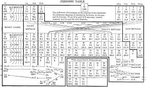Why Was The Periodic Table Developed Periodic Table Day