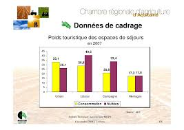 chambre agriculture gironde chambre d agriculture de la gironde 0 chambre r233gionale d