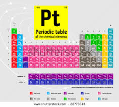 Periodic Table Diagram Colorful Periodic Table Vector Download Free Vector Art Stock