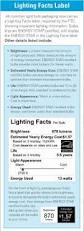 Light Energy Facts Resources For Lighting Partners Energy Star
