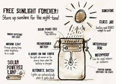 How To Make A Solar Light - solarpuff emergency preparedness and solar