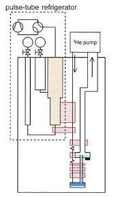 dilution refrigerator wikipedia