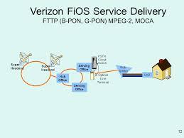 fios home network design verizon fios ont wiring diagram best wiring diagram 2017