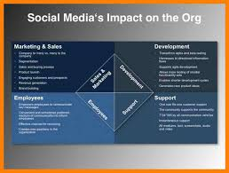 5 social media marketing strategy examples cv for teaching