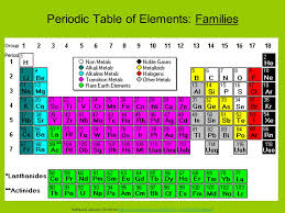 periodic table of elements families and groups 1508196290 watchinf