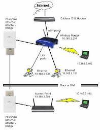 networking wireless access point u003e powerline u003e router