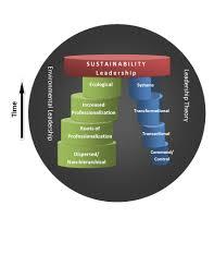 sustainability leadership programs emerging goals methods u0026 best