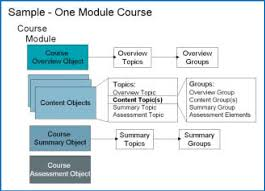 e learning strategy template prudential s lcms implementation learning strategy objects and