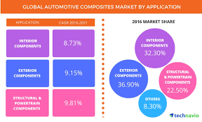 automotive composites market to witness a promising growth due to