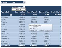 Creating A Pivot Table In Excel Excel Dashboard Using Pivot Table Excel U0026 Vba U2013 Databison